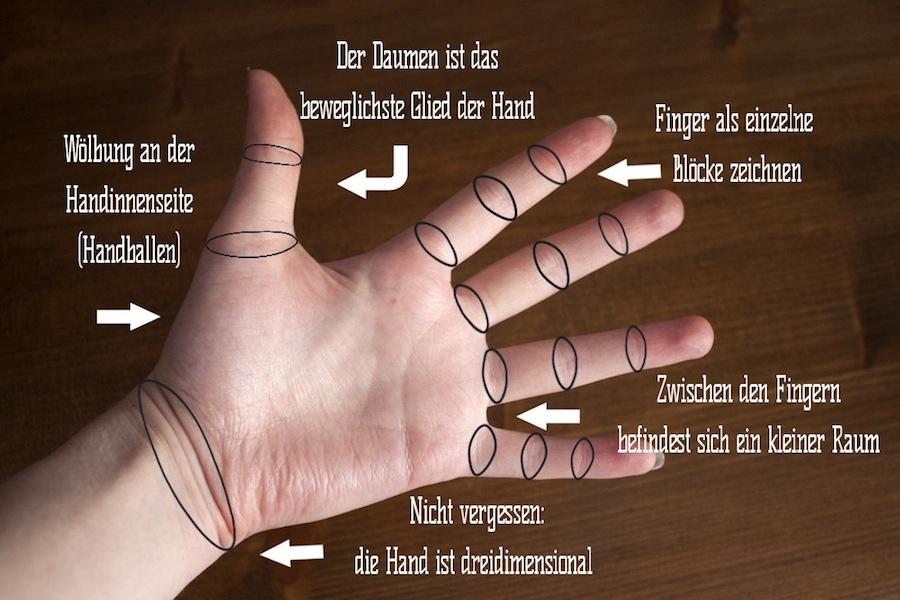 Hand zeichnen